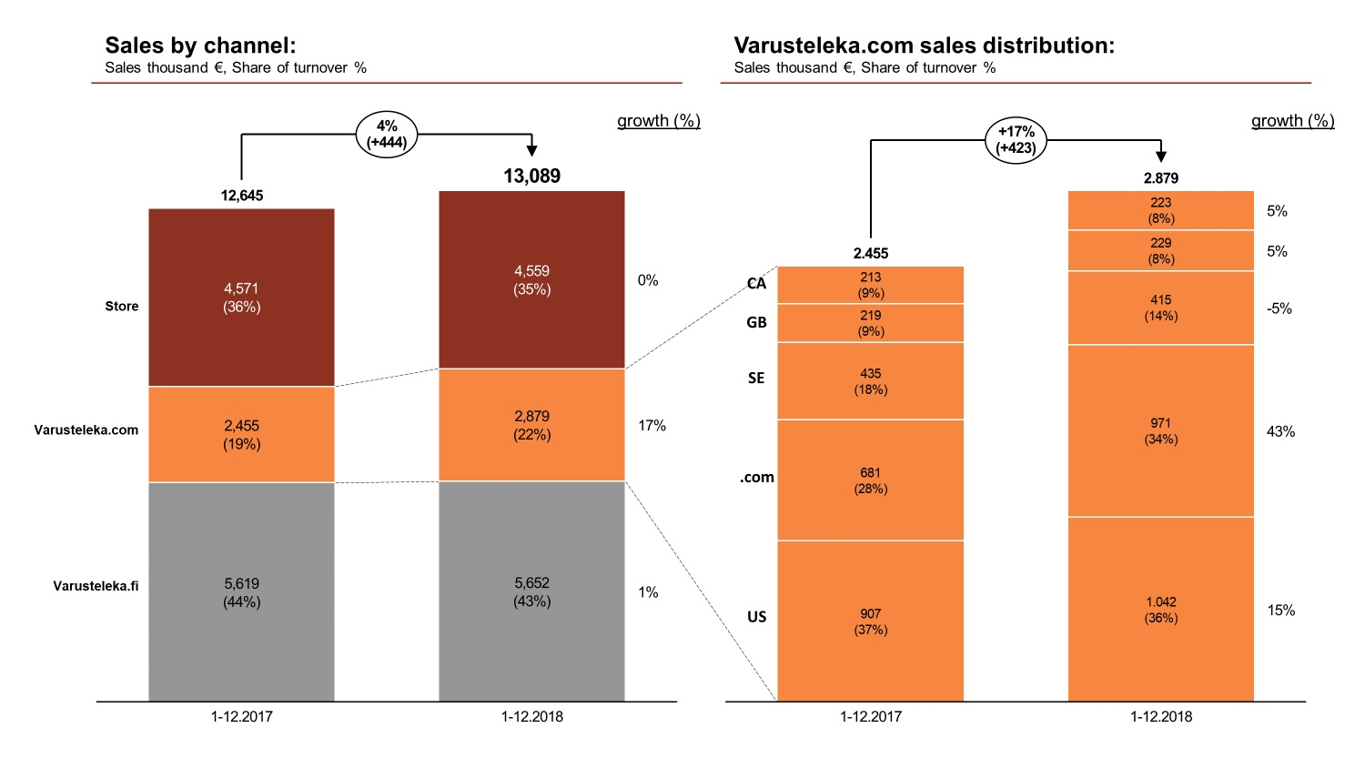 Turnover by sales channel and the structure of .com turnover shown as a bar chart. Turnover 2018  €13,089 M, of which shop €4,559 M (35%) - growth 0%, .com €2,879 M (22%) - growth 17%, .fi €5,652 M (43%) - growth 1%.
