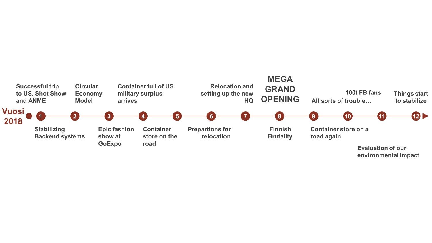 TImeline of 2018 with events marked with numbers from 1 to 12 in red circles. The events are described in the text.