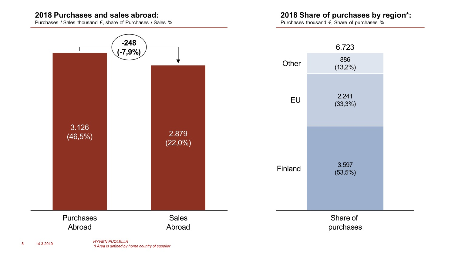 Bar chart: Purchases and sales abroad, and share of purchases by region. Purchases abroad €3,126 M (46,5%), sales abroad €2,879 M (22%). Share of purchases by region: FInland €3,597 M (53,5%), EU €2,241 M (33,3%), Other €886 M (13,2%).