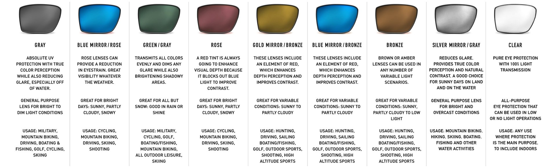 Long list of the properties of different colored lenses.